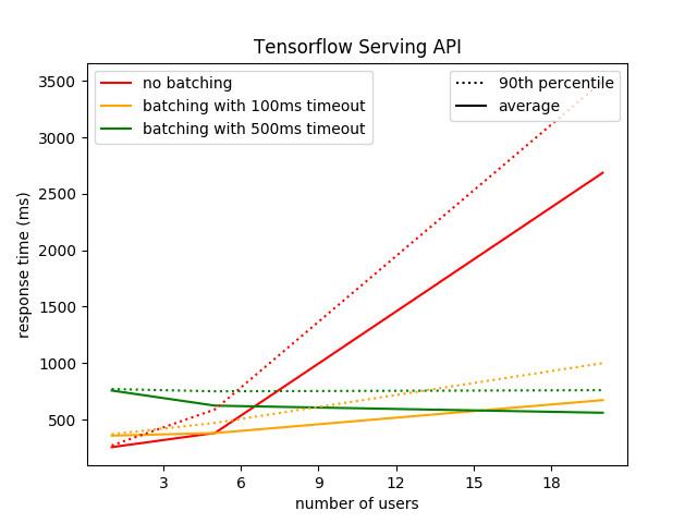 batching-tensorflow-serving-api-response-time