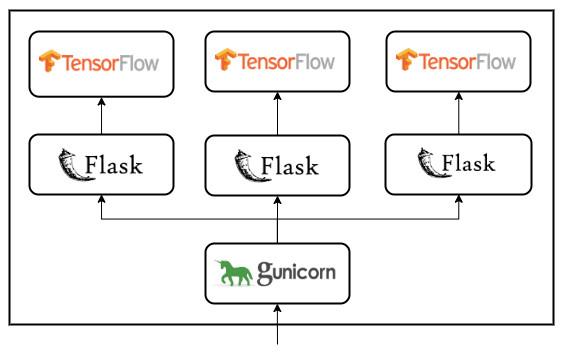 multi-workers-gunicorn-flask-tensorflow-api-schema
