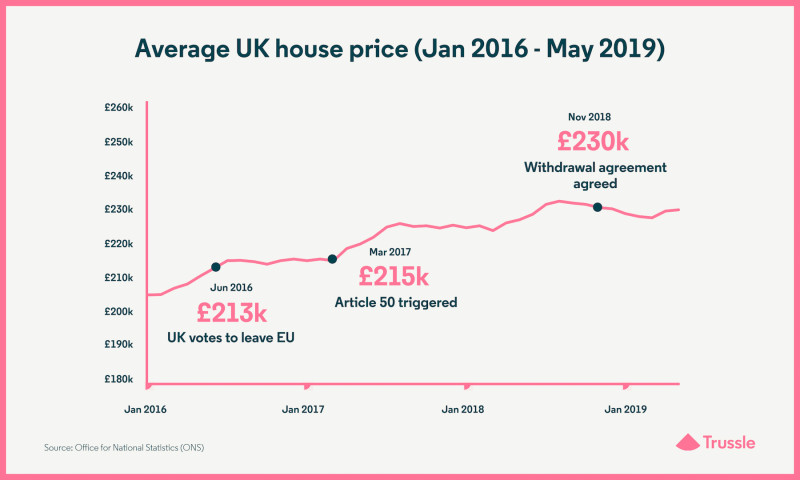 How will Brexit affect house prices and mortgages? (Updated)