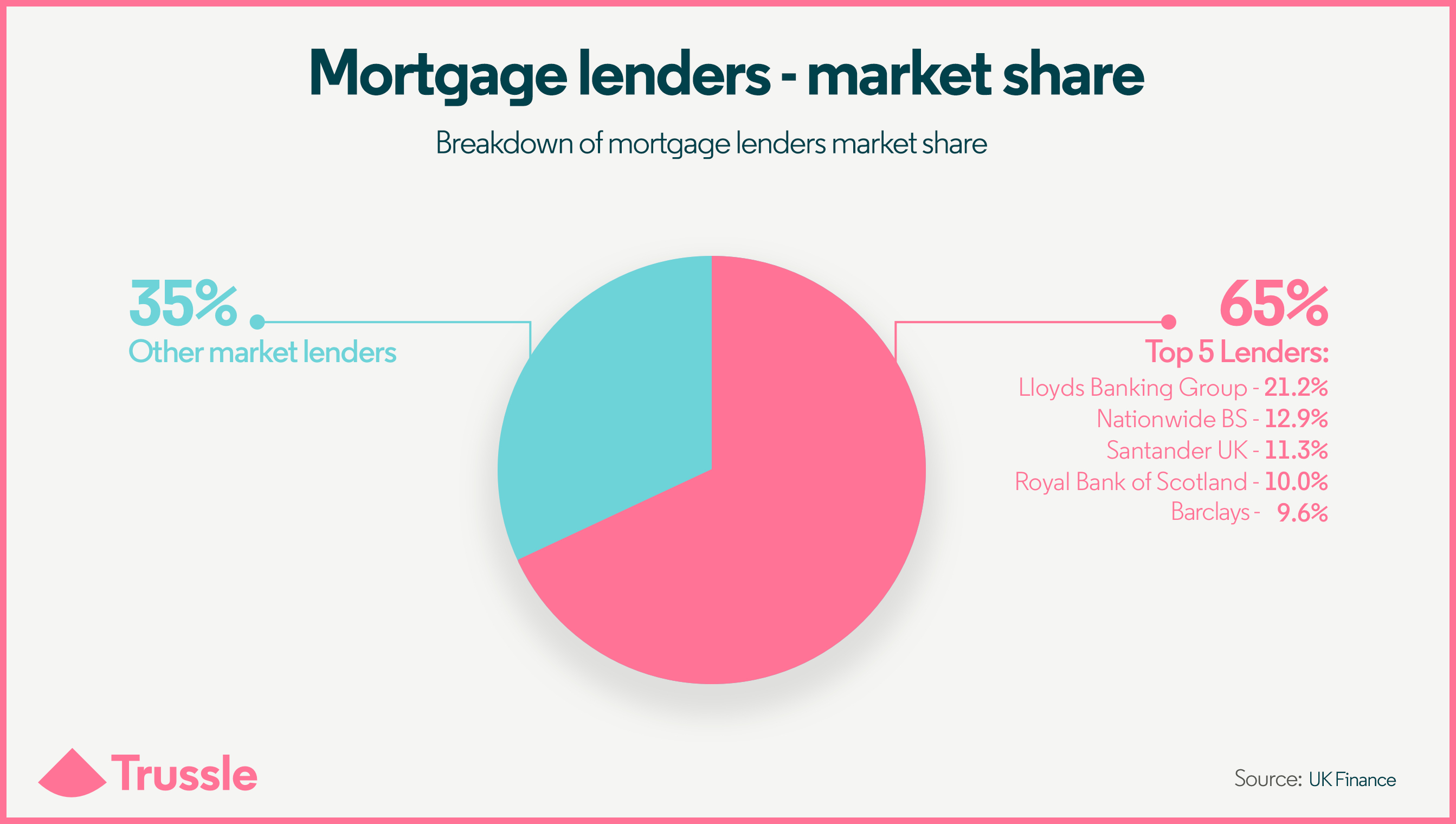 mortgage lenders market share pie chart