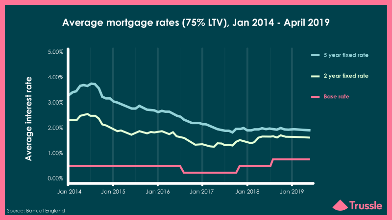 Average Mortgage Rates