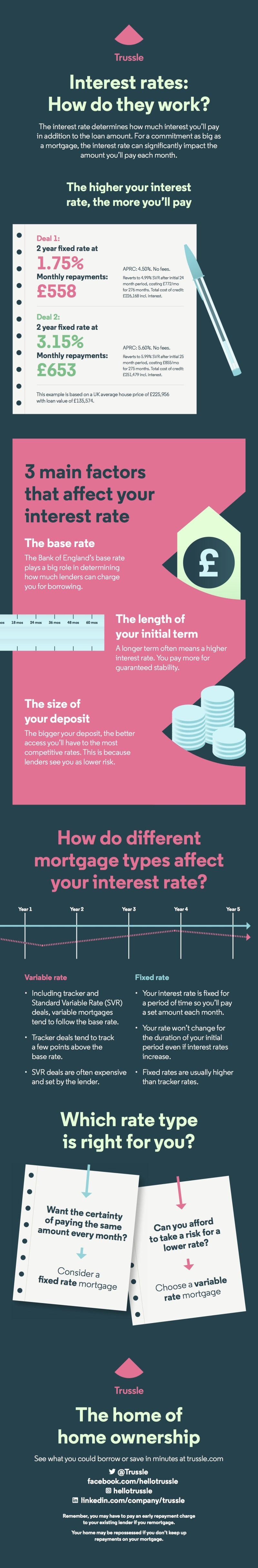 Interest Rates Info
