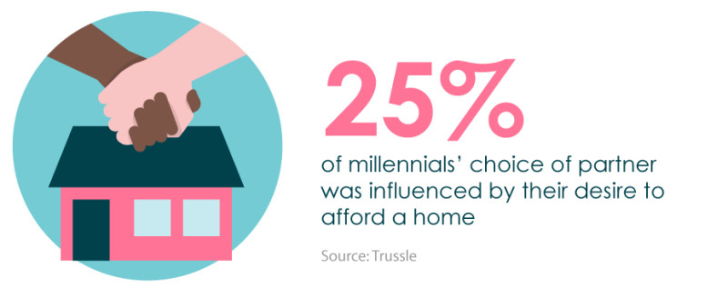 25 percent of millennials choice of partner was influenced by their desire to afford a home