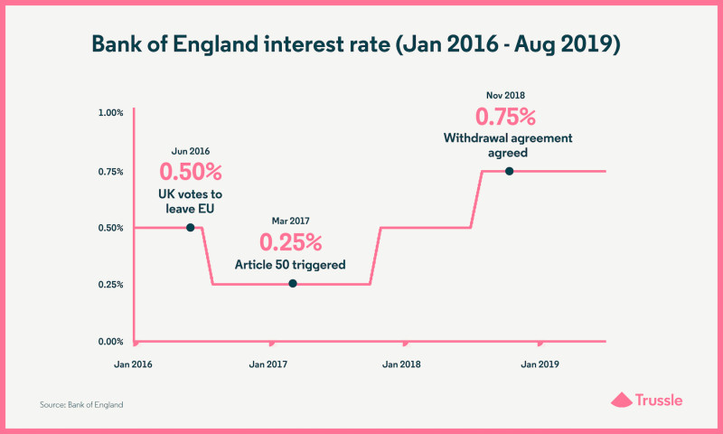 Bank of England interest rate (Jan 2016 - Aug 2019)