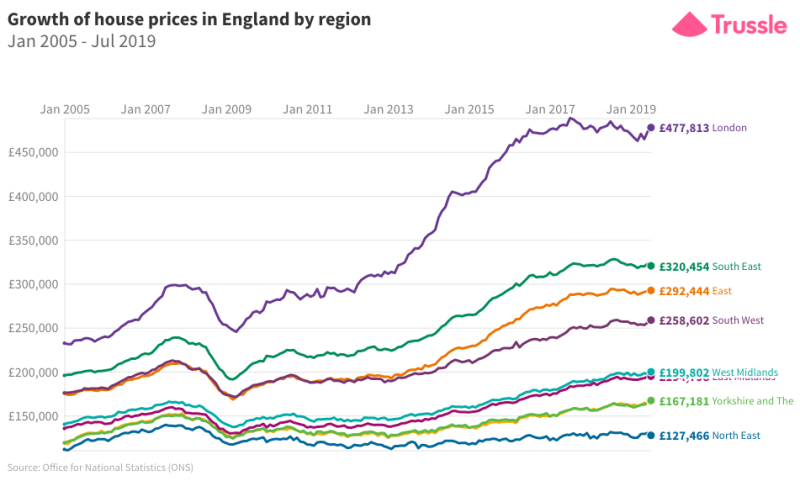 Growth of house prices in England by region 2005 - 2019