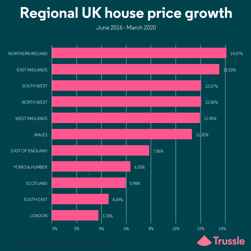regional UK house price growth graph