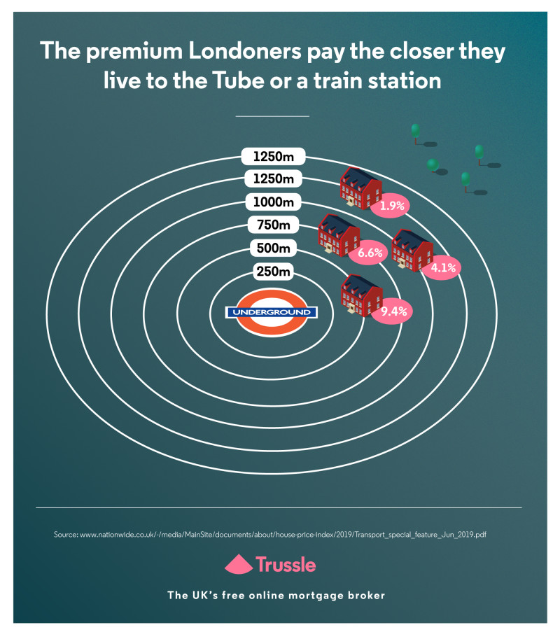premium Londoners pay graph