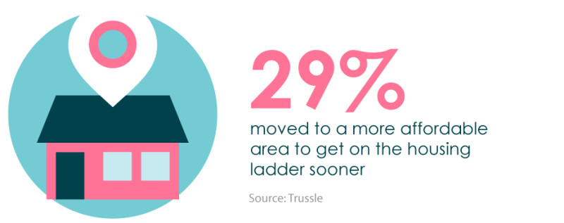 29 percent moved to a more affordable area to get on the housing ladder sooner