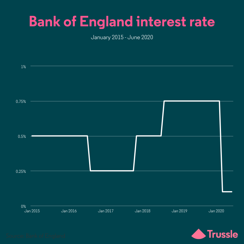 Bank of England interest rate graph