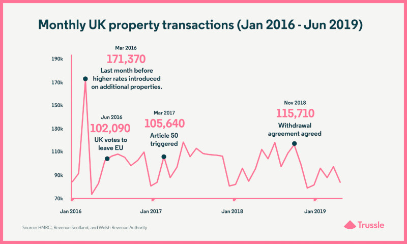 Monthly UK property transactions (Jan 2016 to Jun 2019)