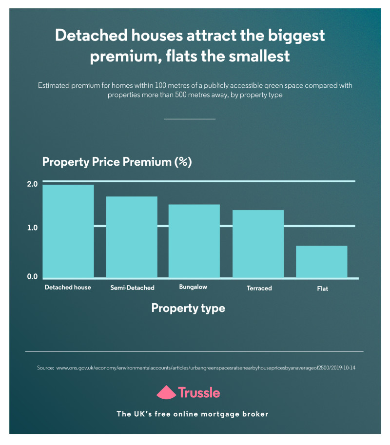 detached houses attract biggest premium graph