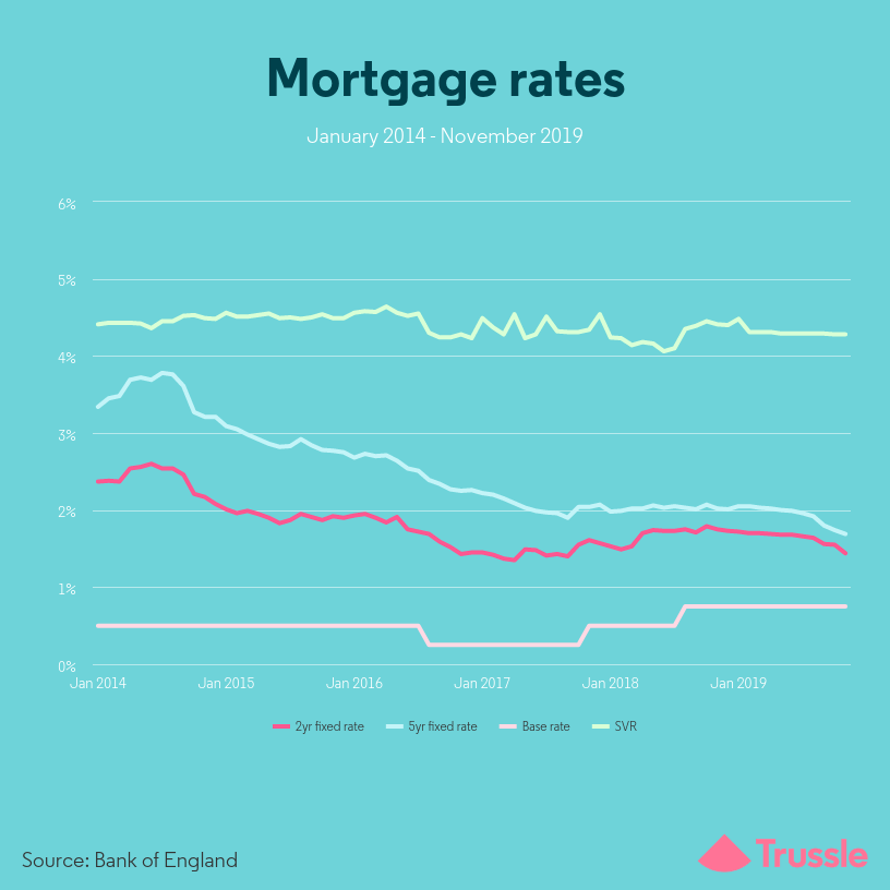 Average mortgage rates - infographic