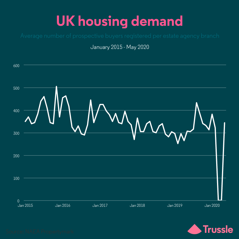 housing demand may 20