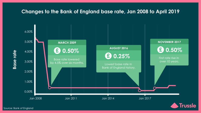 Bank of England Interest Rate Change
