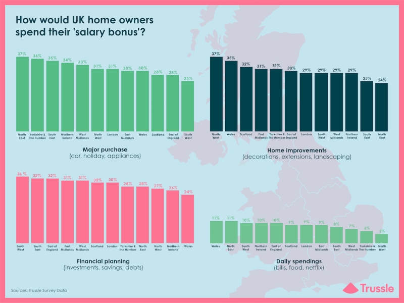 How would UK home owners spend their salary bonus