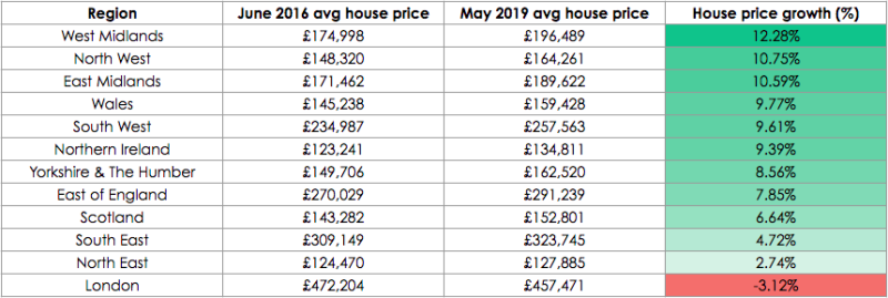 UK regional house price growth June 2016 to May 2019