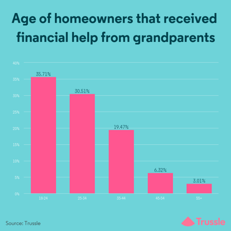 Age of homeowners that received financial help from grandparents