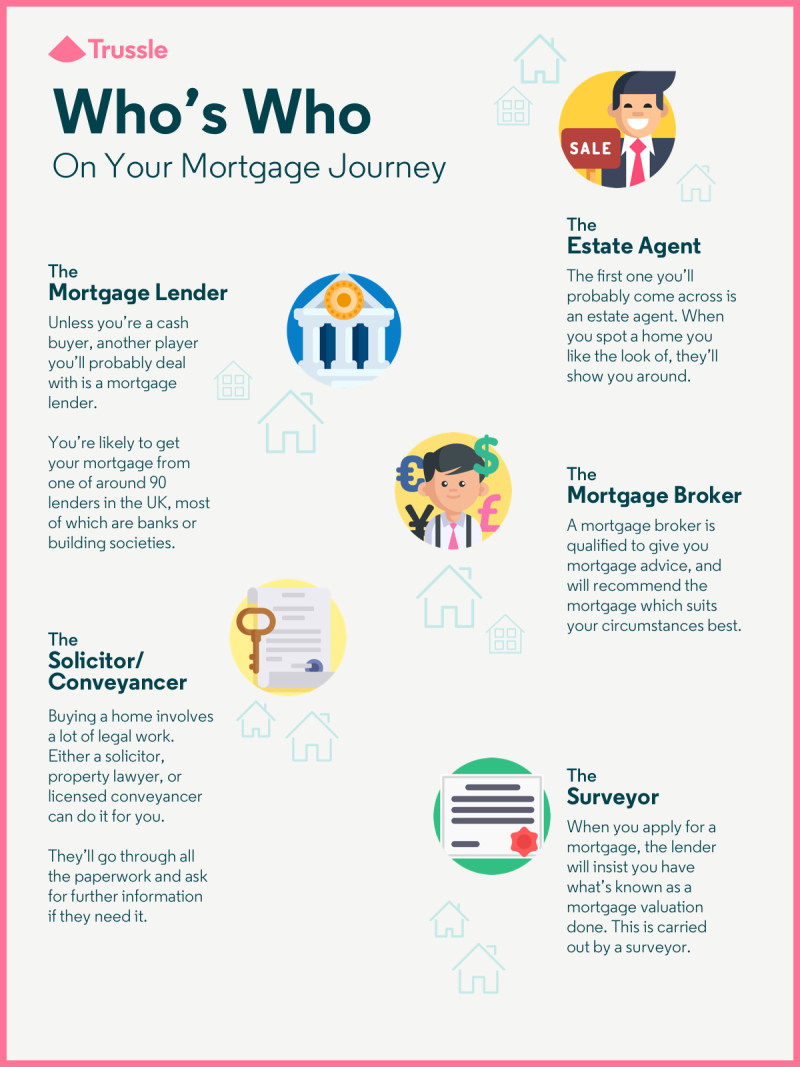 Graphic showing who's who on your mortgage journey