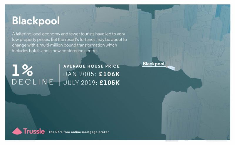 Blackpool house price graphic