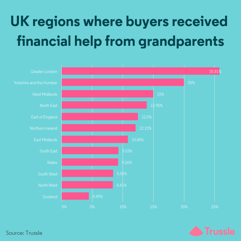 UK regions where buyers received financial help from grandparents