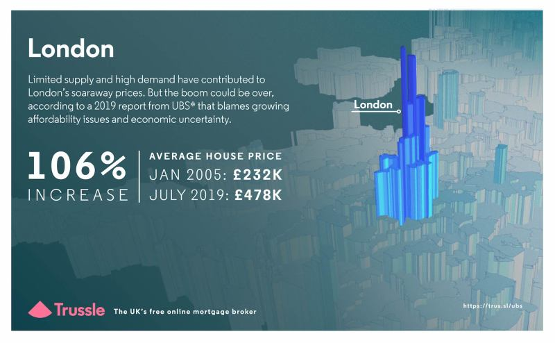 London house price graphic