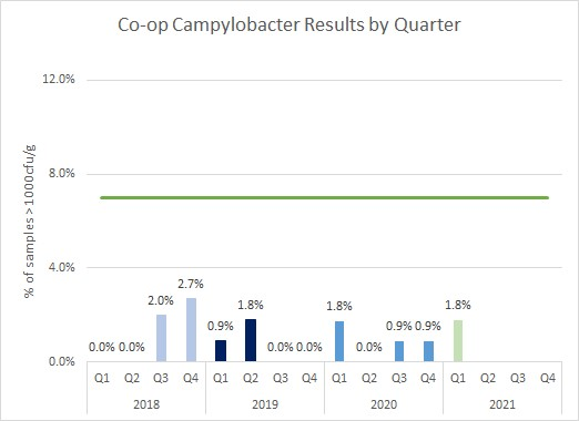Campylobacter results by quarter graph