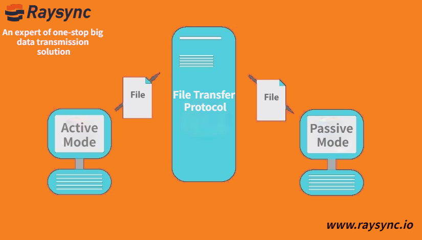 Difference of Active and Passive Mode for File Transfer Protocol