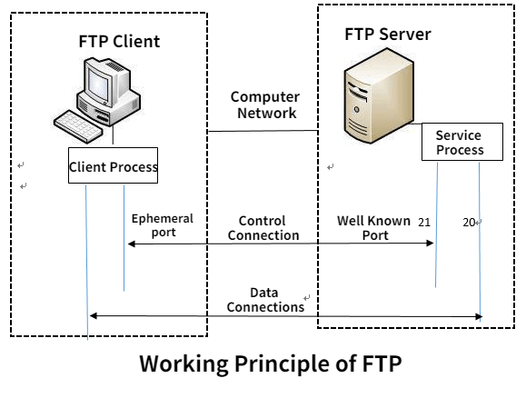 Raysync FTP Server