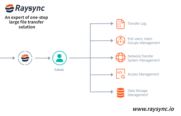 Raysync - Modern powerful file transfer management platform