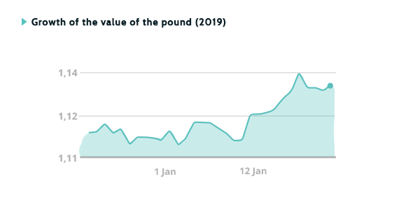 Growth of the value of the pound