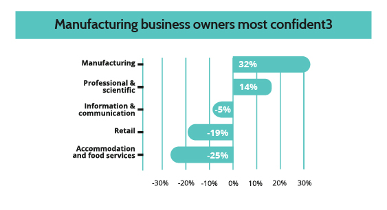 Manufacturing business owners