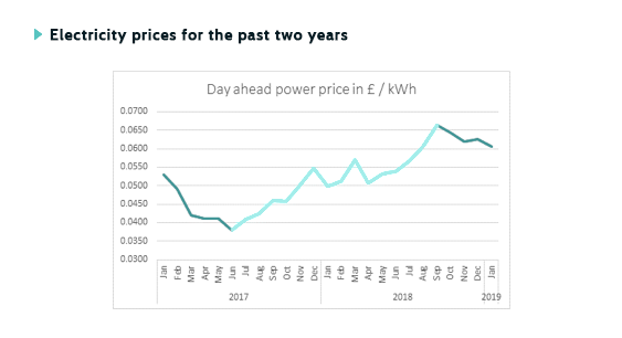 Electricity prices for the past two years