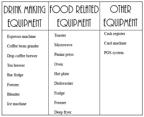 cafe equipment checklist