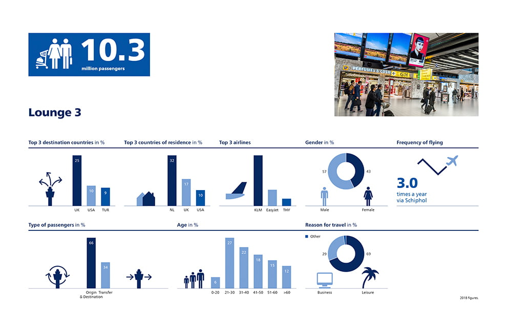 Facts and Figures Amsterdam Schiphol Airport 2018 Lounge 3