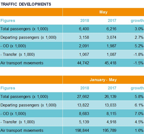 Traffic Developments May 2018 - Air traffic developments