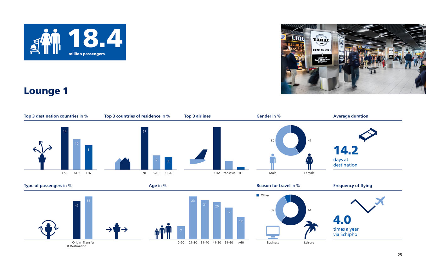 Facts and Figures Amsterdam Schiphol Airport 2017 Lounge 1