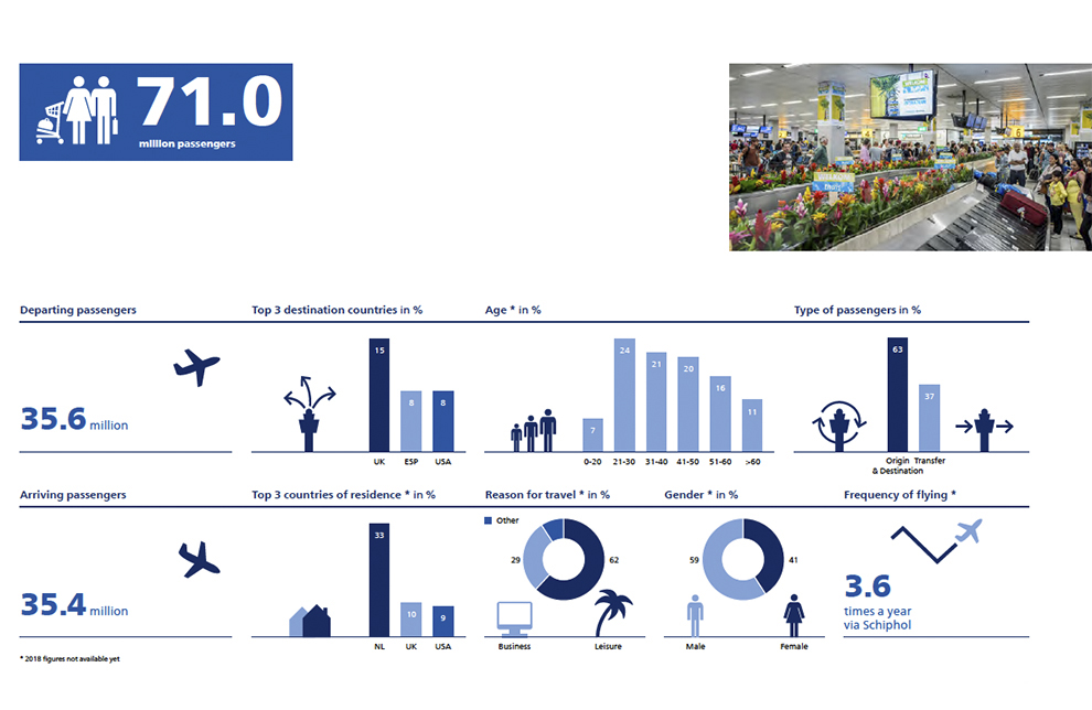 Facts and Figures Amsterdam Schiphol Airport 2018