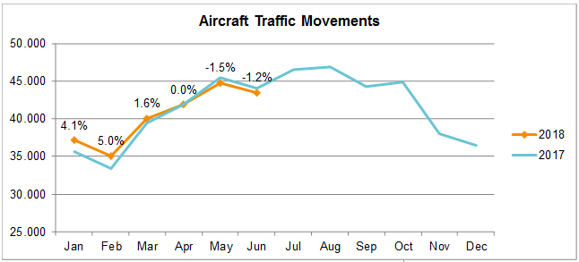 airtraffic movements