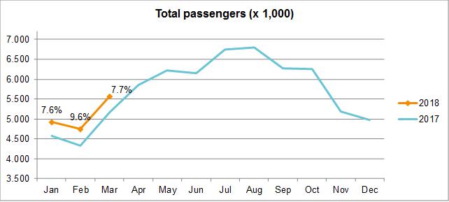 Traffic Developments February 2018 - Total passengers