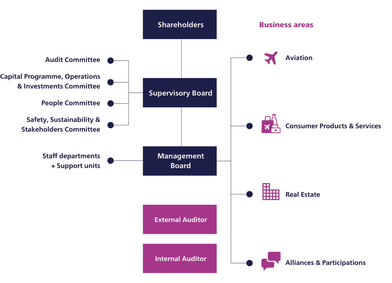 Corporate Governance within Royal Schiphol Group