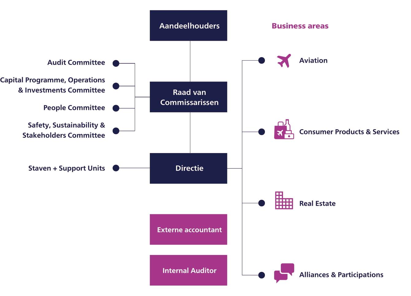Corporate Governance binnen Royal Schiphol Group