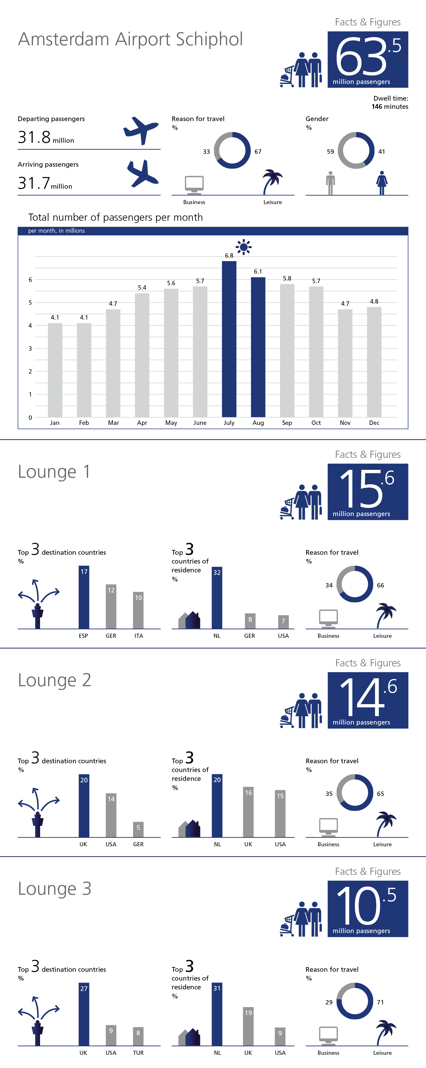 Facts & Figures infographic Schiphol Media