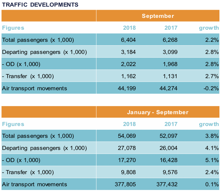 total passengers august2018