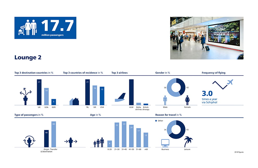 Facts and Figures Amsterdam Schiphol Airport 2018 Lounge 2