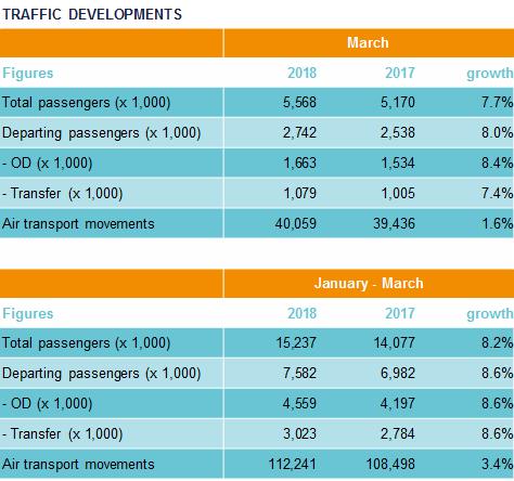 Traffic Developments February 2018