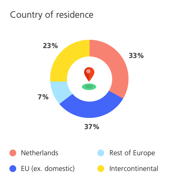Infographic Country of residence