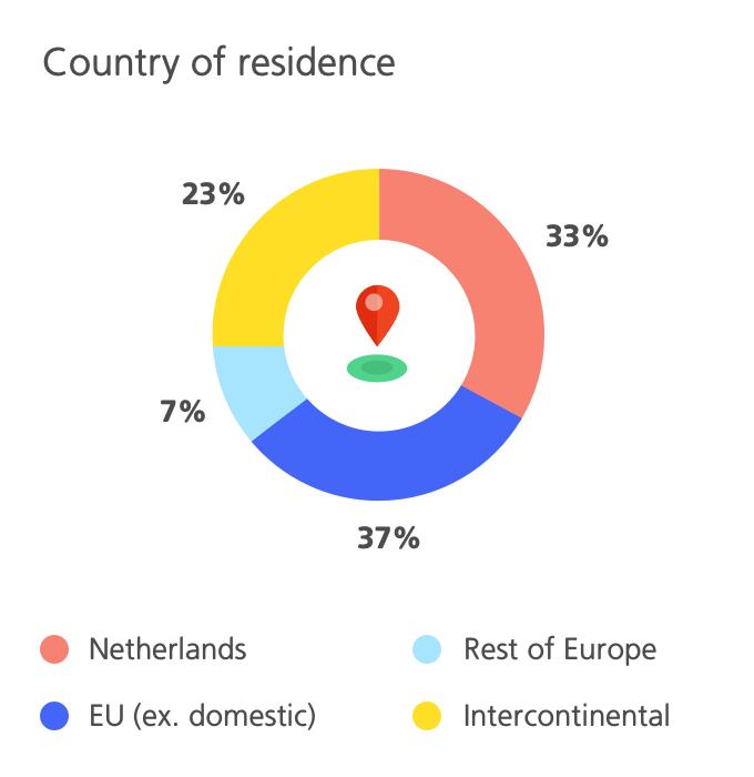 Infographic Land van herkomst