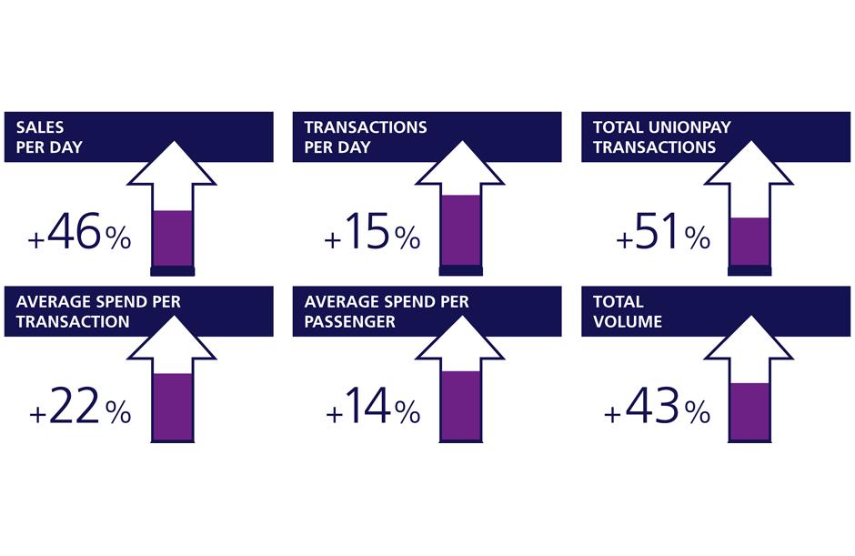 advertising case Union Pay verkoopcijfers