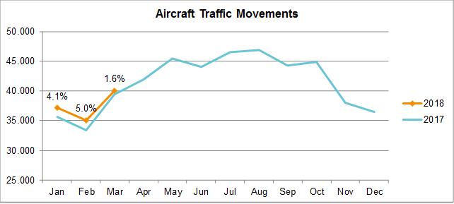 Traffic Developments February 2018 - Aircarft Traffic Movements
