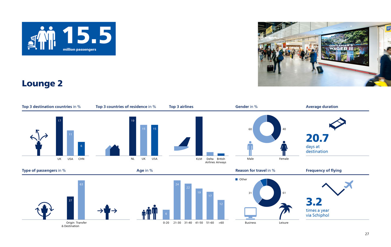 Facts and Figures Amsterdam Schiphol Airport 2017 Lounge 2